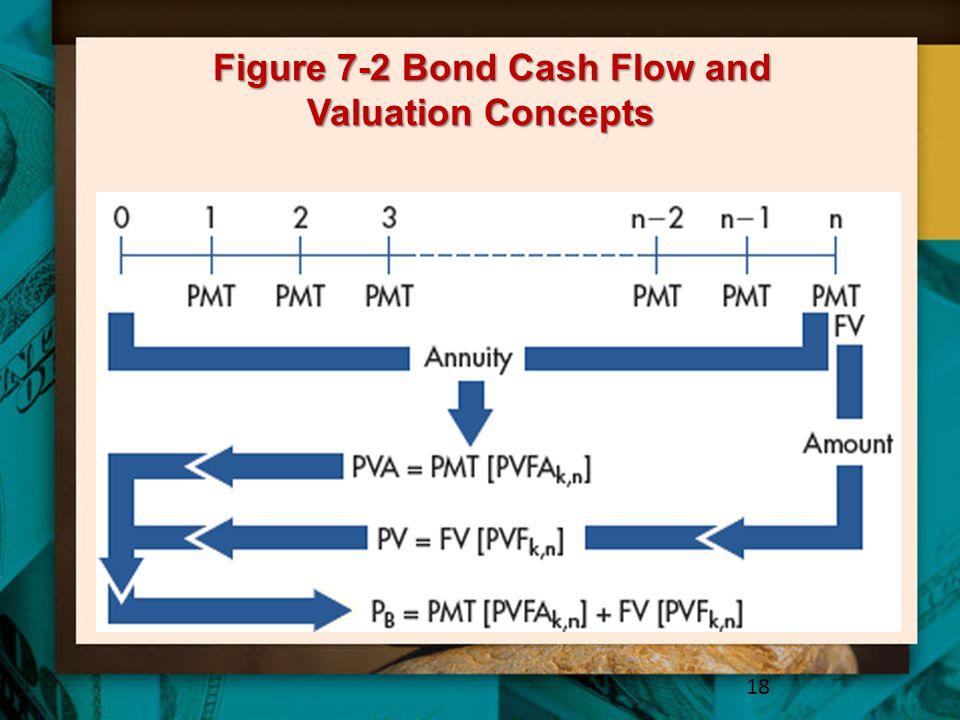 Figure 7-2 Bond Cash Flow and Valuation Concepts 18