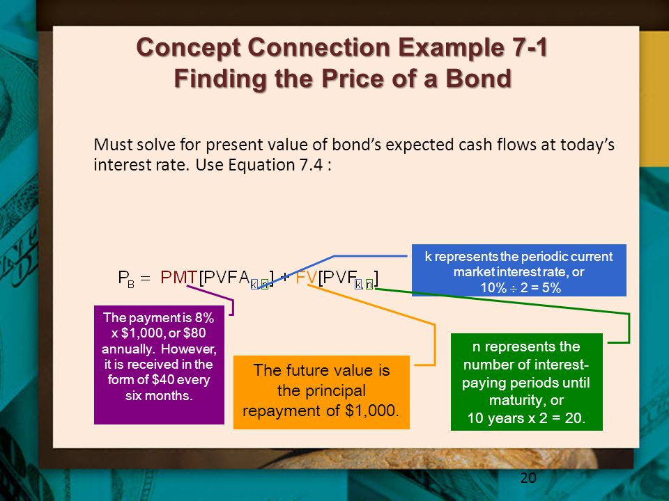 Concept Connection Example 7-1 Finding the Price of a Bond 20 Must solve for present value of bond's expected cash flows at today's interest rate. Use