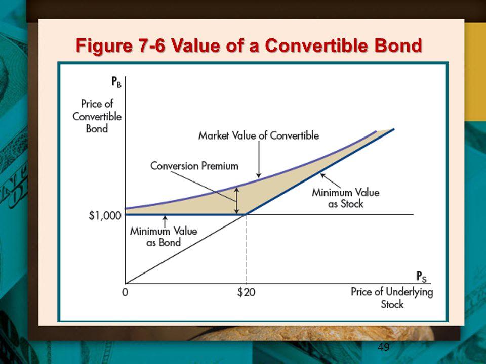 Figure 7-6 Value of a Convertible Bond 49