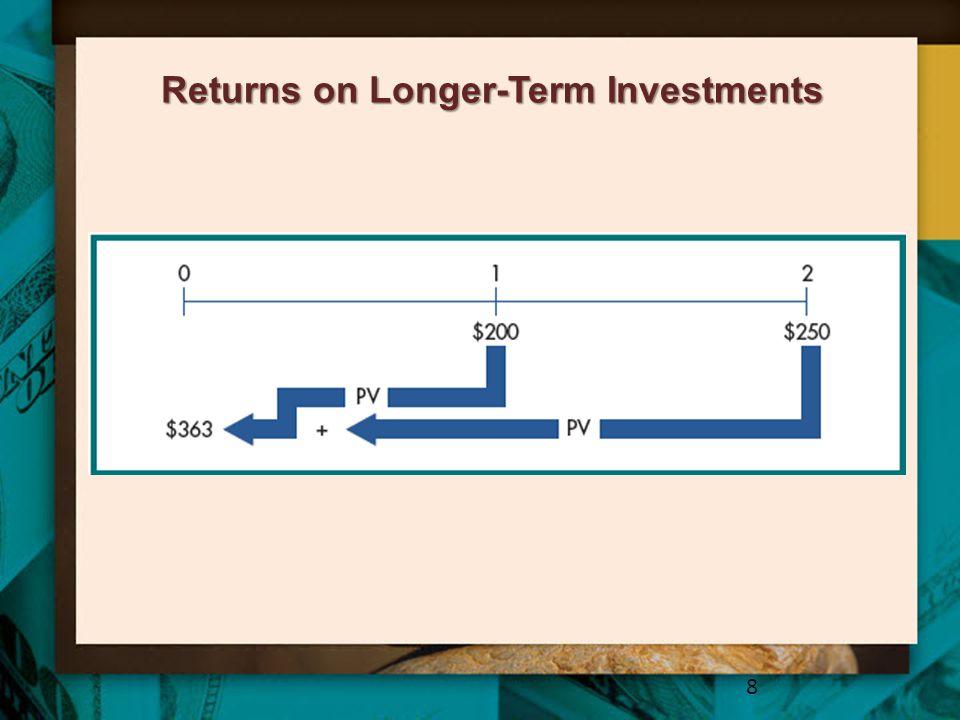Returns on Longer-Term Investments 8