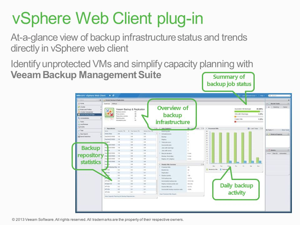 Overview of backup infrastructure Daily backup activity Backup repository statistics Summary of backup job status