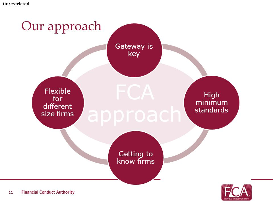 Unrestricted Our approach 11 FCA approach Gateway is key High minimum standards Getting to know firms Flexible for different size firms