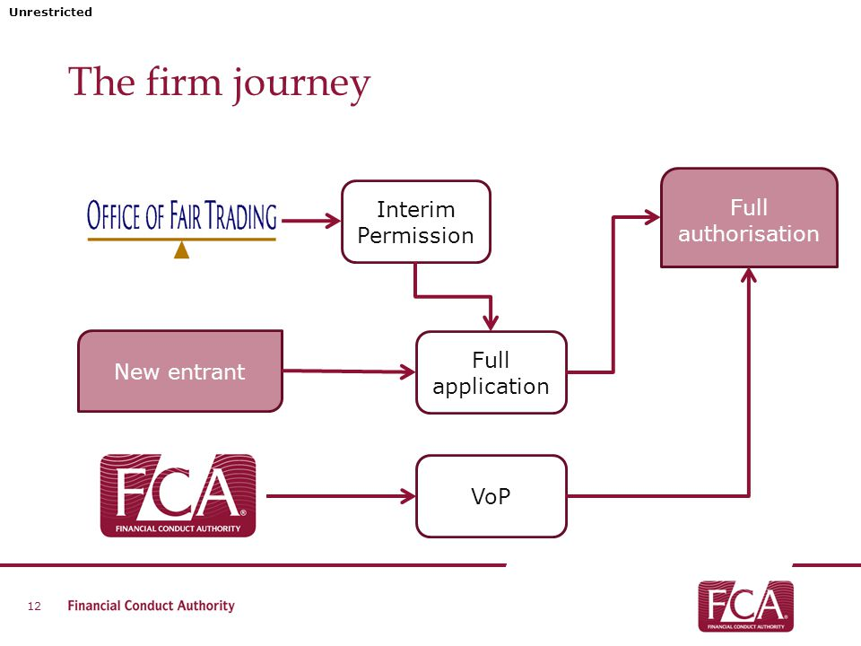 Unrestricted The firm journey 12 Interim Permission Full application New entrant VoP Full authorisation