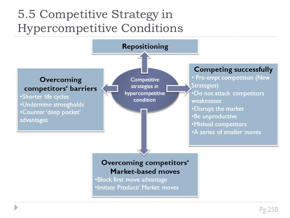 5.5 Competitive Strategy in Hypercompetitive Conditions Competitive strategies in hypercompetitive condition Competing successfully Pre-empt competiti