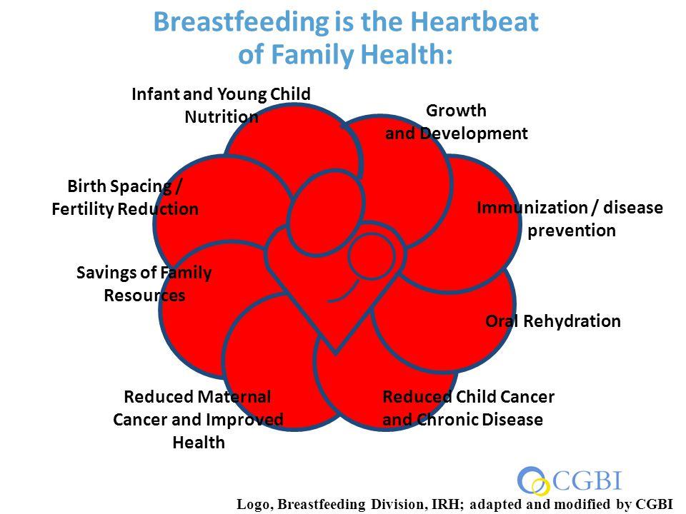 CDC NIH Breastfeeding Data for Children Born 2000-2009