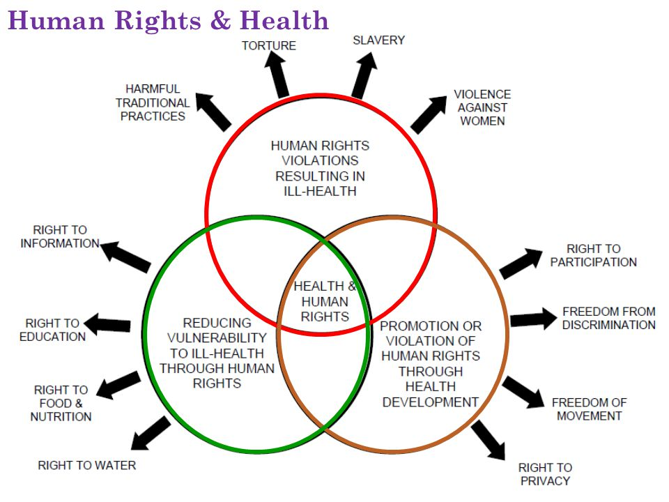Human Rights & Health