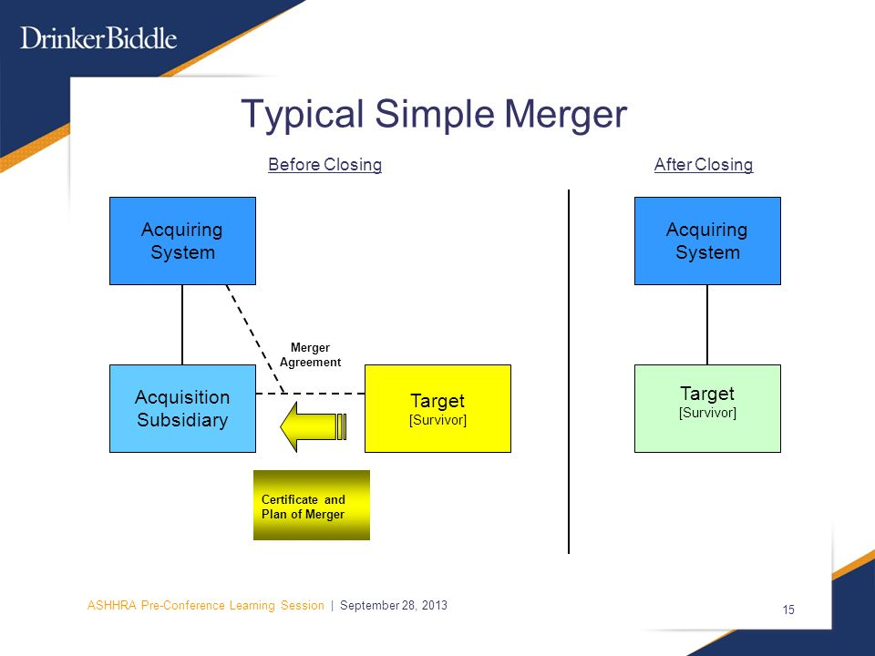 ASHHRA Pre-Conference Learning Session | September 28, 2013 15 Typical Simple Merger Acquisition Subsidiary Merger Agreement Target [Survivor] Acquiring System Certificate and Plan of Merger Before ClosingAfter Closing Acquiring System Target [Survivor]