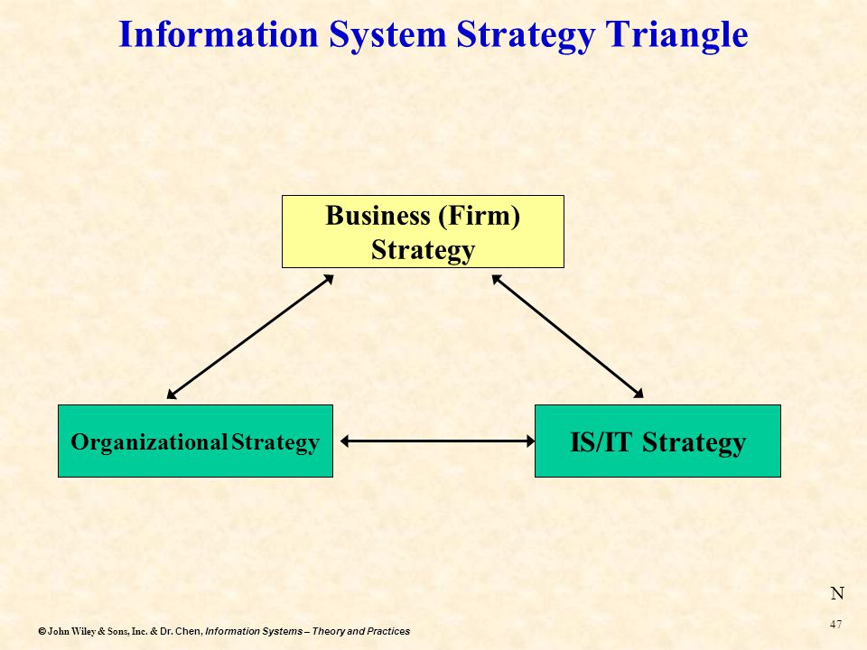 Dr. Chen, Information Systems – Theory and Practices  John Wiley & Sons, Inc. & Dr. Chen, Information Systems – Theory and Practices 46 #1. IS/IT St