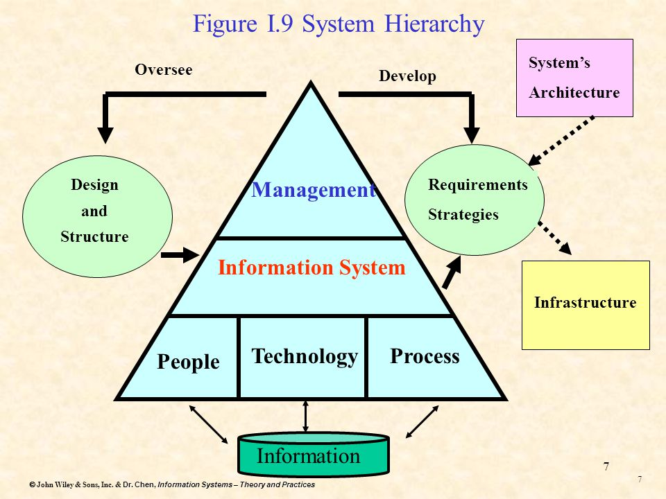 Dr. Chen, Information Systems – Theory and Practices  John Wiley & Sons, Inc. & Dr. Chen, Information Systems – Theory and Practices 6 6 Information