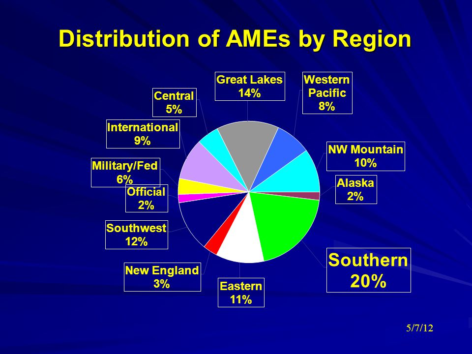 Distribution of AMEs by Region 5/7/12