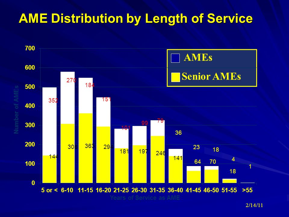 AME Distribution by Length of Service 2/14/11 AMEs Senior AMEs 352 270 144 308 184 363 294 151 101 181 99 197 79 246 36 141 64 23 70 18 4 1 0