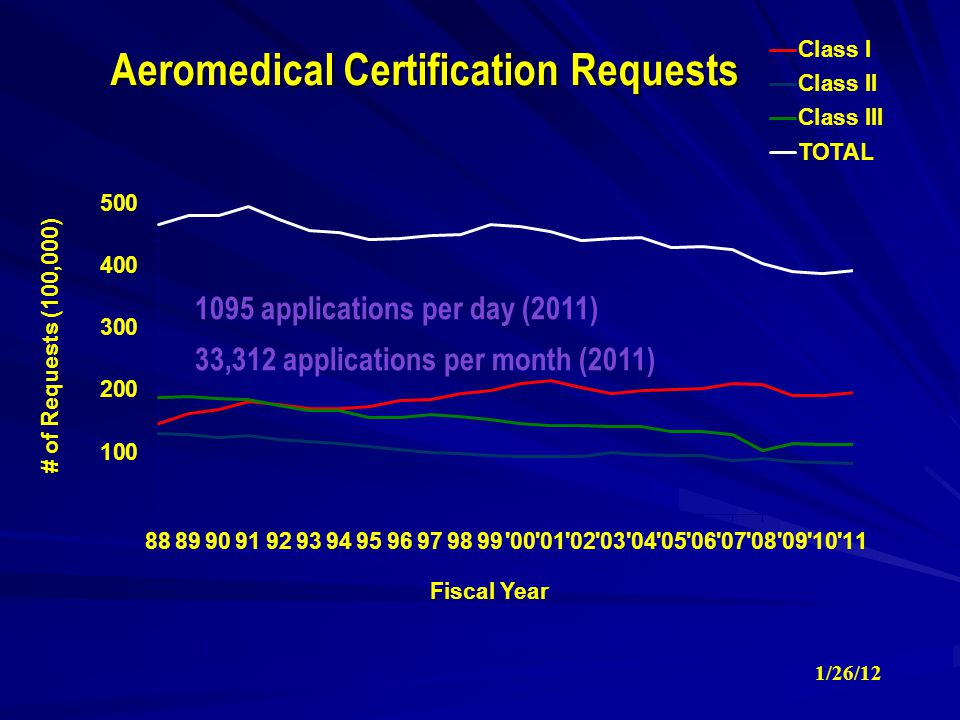 Aeromedical Certification Requests 1095 applications per day (2011) 33,312 applications per month (2011) 1/26/12