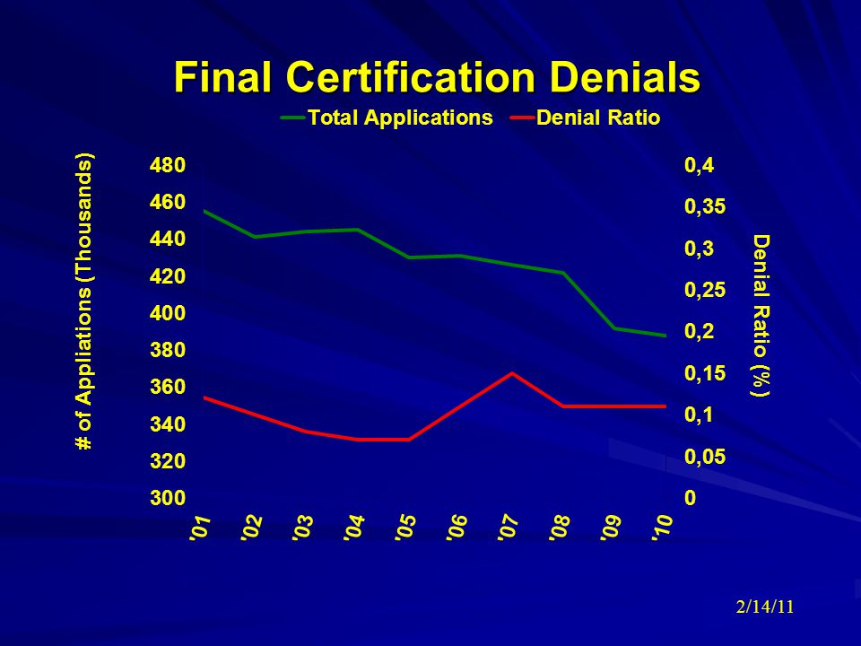 Final Certification Denials 2/14/11