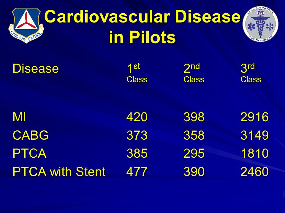 Cardiovascular Disease in Pilots Disease1 st 2 nd 3 rd ClassClassClass MI4203982916 CABG3733583149 PTCA3852951810 PTCA with Stent4773902460