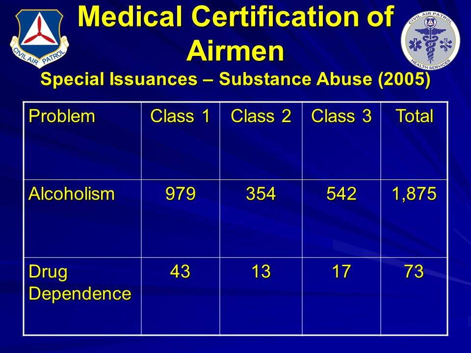 Medical Certification of Airmen Special Issuances – Substance Abuse (2005) Problem Class 1 Class 2 Class 3 Total Alcoholism9793545421,875 Drug Depende
