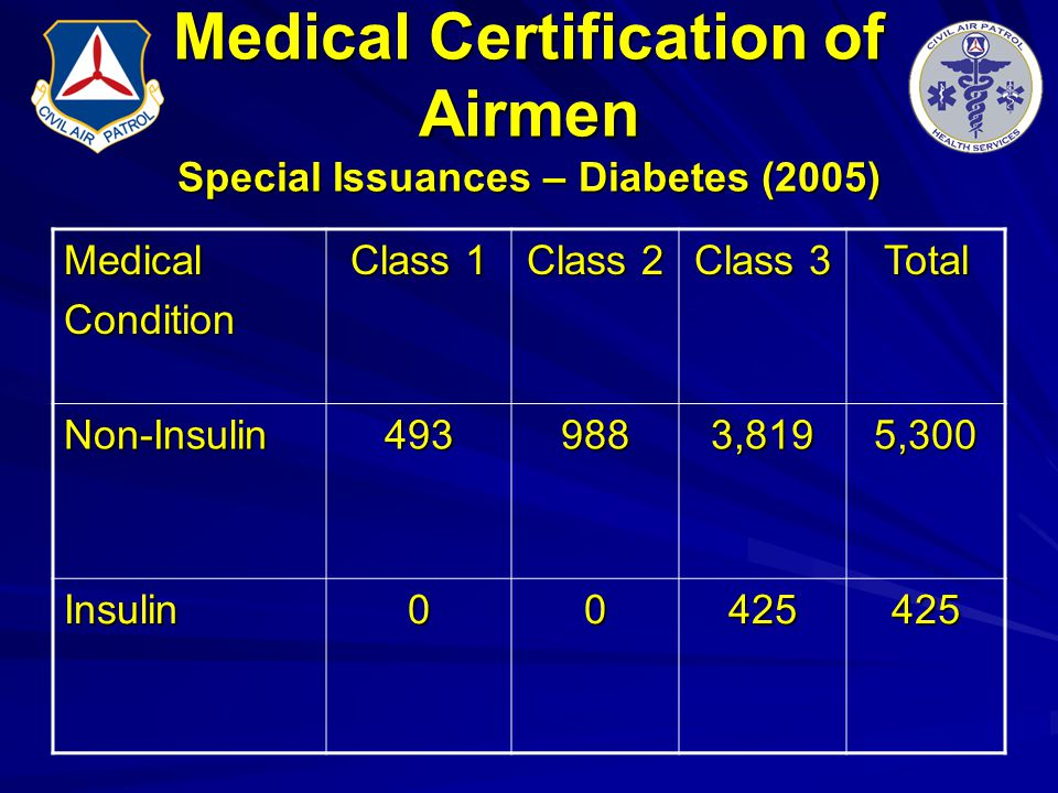 Medical Certification of Airmen Special Issuances – Diabetes (2005) MedicalCondition Class 1 Class 2 Class 3 Total Non-Insulin4939883,8195,300 Insulin