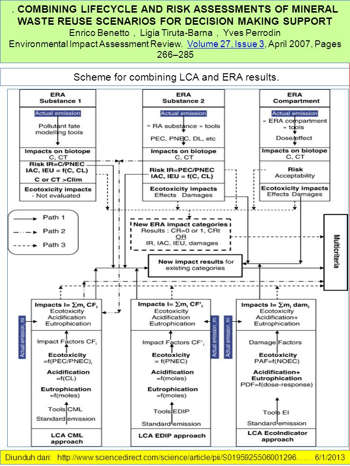 Scheme for combining LCA and ERA results.