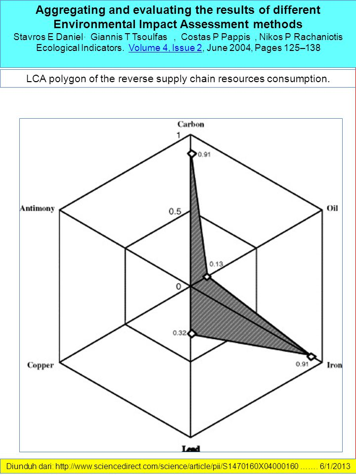 LCA polygon of the reverse supply chain resources consumption.