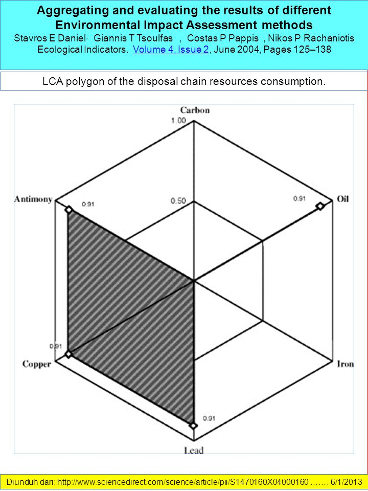 LCA polygon of the disposal chain resources consumption.