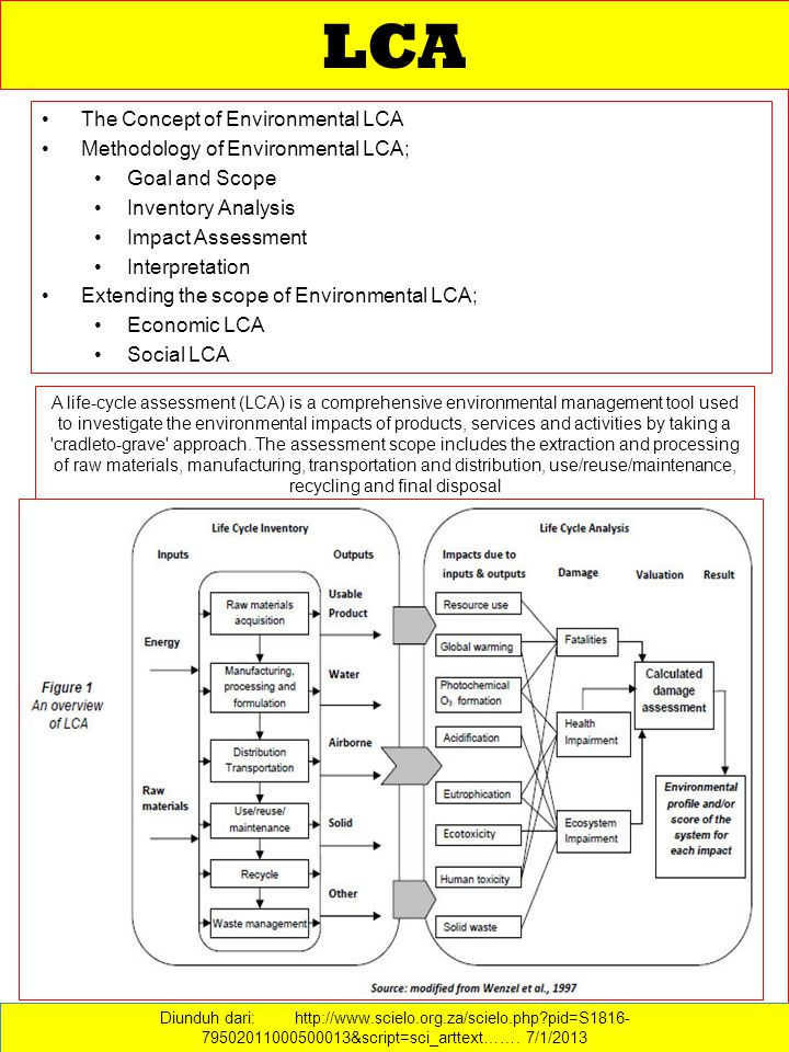 The Concept of Environmental LCA Methodology of Environmental LCA; Goal and Scope Inventory Analysis Impact Assessment Interpretation Extending the scope of Environmental LCA; Economic LCA Social LCA LCA Diunduh dari: http://www.scielo.org.za/scielo.php?pid=S1816- 79502011000500013&script=sci_arttext…….