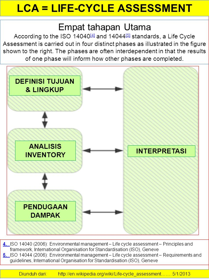 Empat tahapan Utama According to the ISO 14040 [4] and 14044 [5] standards, a Life Cycle Assessment is carried out in four distinct phases as illustrated in the figure shown to the right.