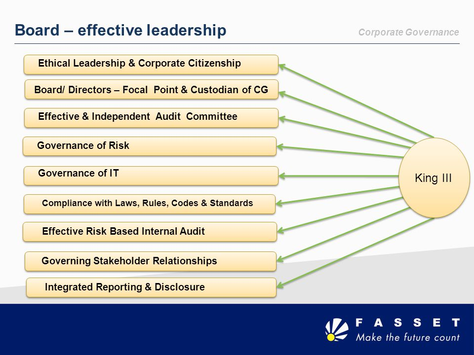 Corporate Governance Board – effective leadership Ethical Leadership & Corporate Citizenship Board/ Directors – Focal Point & Custodian of CG Effectiv
