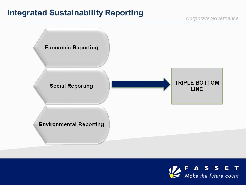 Corporate Governance Integrated Sustainability Reporting Economic Reporting Social Reporting Environmental Reporting TRIPLE BOTTOM LINE