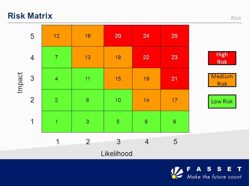 Risk Risk Matrix 1216202425 713182223 411151921 26101417 13589 Impact 5432154321 1 2 3 4 5 Likelihood High Risk Medium Risk Low Risk