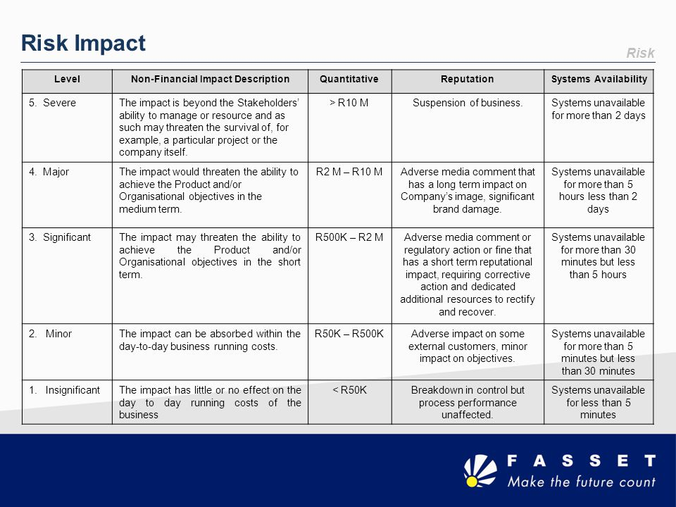 Risk Risk Impact LevelNon-Financial Impact DescriptionQuantitativeReputationSystems Availability 5. SevereThe impact is beyond the Stakeholders' abili