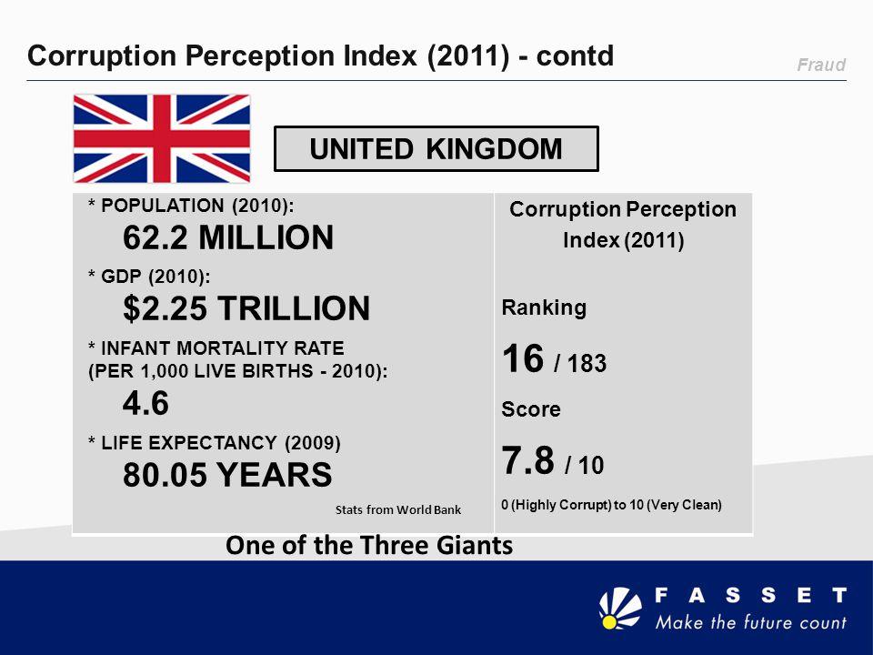 Fraud Corruption Perception Index (2011) - contd UNITED KINGDOM * POPULATION (2010): 62.2 MILLION * GDP (2010): $2.25 TRILLION * INFANT MORTALITY RATE