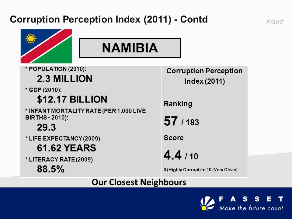 Fraud Corruption Perception Index (2011) - Contd NAMIBIA Our Closest Neighbours * POPULATION (2010): 2.3 MILLION * GDP (2010): $12.17 BILLION * INFANT