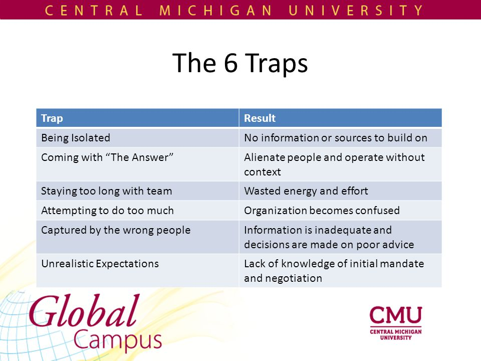 The 6 Traps TrapResult Being IsolatedNo information or sources to build on Coming with The Answer Alienate people and operate without context Staying too long with teamWasted energy and effort Attempting to do too muchOrganization becomes confused Captured by the wrong peopleInformation is inadequate and decisions are made on poor advice Unrealistic ExpectationsLack of knowledge of initial mandate and negotiation