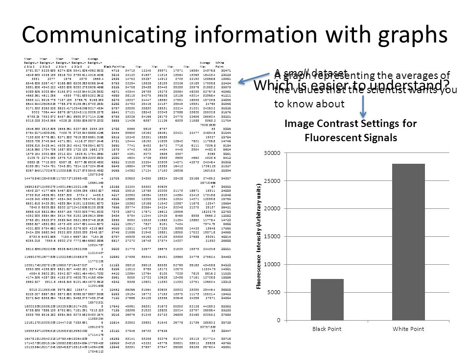Communicating information with graphs Mean Backgroun d Site 2 Mean Backgroun d Site 3 Mean Backgroun d Site 4 Mean Backgroun d Site 5 Average Backgroun dBlack PointMax Average Max White Point 3781.9175229.6396274.8065541.8064962.95024715347131224539971179711698424376.830471 4848.6394028.1393816.7223799.6114016.45563816221203183711513135841306318423.423029 33512077197623792669.4253614752252871491227032219015968.819961 6546.8065567.4176166.8896508.3896066.34465763222941382618159202261518917938.822424 5891.8064940.2224830.8066030.2785606.46685326347582943830445392992597631983.239979 5089.8065003.6945155.9724423.9445126.93324871403442679919273293844803932767.840960 4663.3614611.05643597781.6395252.06124989381193407536508131264301432968.441211 5693.1116916.7787157.1395766.756188.3395879190272444718560179911859319723.624655 8644.94410626.5287788.2789108.3618703.2834826824792254162413729549199312476530956 9171.3338263.5288622.41710346.0569217.43348757235352583028531222142120124262.230328 90027064.4446879.16715243.1119306.22788841271212854320049279862380525500.831876 6738.257552.9726457.3618695.9727114.21666759230263416628179247752265626560.433201 5013.0283043.5564028.253085.8063879.20023685114066387111266309115889363.211704 2846.3892813.8062656.3613207.8332933.1392786596998196737 7508.3333 339385 5784.91714809.3617433.759723.9448888.41668444356531916226461204212247724834.831044 7133.5286776.8616271.8337619.3336861.016665181524523251185851902723784 3803.7063749.5454271.9514116.073927.2446373110444181901190910640780111796.814746 3396.3153428.4414509.2524542.7063841.60723650774164928472771861117306.89134 1616.9651794.7061587.9091725.1051662.1791579474248194454444539544482.85604 1579.1542002.8882012.2241629.511754.26841667429130702658233730893861 2109.722274.0352379.7132205.3362200.38042090460447263959369946604329.65412 5883.287715.5036587.286077.866928.48526582215252225420309145714257324246.430308 6199.0917404.7917043.3917814.1187204.994668451665419796153831641217061.2521327 8067.84511702.67311003.8369127.8739545.498290681408217124171501690616315.520394 14475.84512849.93611730.72713569.482 13373.343 412705306532435528824284282516627485.234357 16852.62712499.07314901.36412021.436 13861.463 613168222043335030605 28719.666 6735900 4849.2274177.6365467.8094036.0364850.827460825915137852000521179186711991124889 3733.9184606.9915587.3093704.24438.54217203921608413320143842241317318.621648 4429.2454965.8274554.0455439.7364745.02164508138651205510084129241407112599.815750 6631.6185429.3914839.3645191.1185561.6072528415362131681154010987116781254715684 7845.96909.8558500.12710410.6368103.3308769839774305642422430048210752913736421 8868.4188822.9646337.1557300.5097761.320273731837217871166121995618202.7522753 4052.9093884.5643514.7553192.1363614.9364343497941104410425846585989665.212082 3763.2913825.9733589.9453621.3363746.2326355995921252311663112541386011778.414723 3863.6274692.3824573.4094047.6914444.60724222105177827615174047974.759968 4021.8095794.6824048.3183276.5094219.66940091281114373172359398144231364817060 3424.2365680.0453922.5093359.0093946.1873749215862194519851189551752219971.824965 8730.66492.6367153.46687.1647154.26679745909451604310533393276883905148814 6055.0187955.65900.1737772.6646860.38566517272701674927374140072135026688 8812.83610822.9368928.64510622.355 10324.787 29809217732267726675215001937922400.828001 11680.07312677.80911022.95510488.373 11210.407 410650273383534426491238632477627562.434453 10051.74513873.10910653.72716437.527 11772.105 211183263133651365535527693616343458.654323 5950.0364236.8096621.6274460.2915574.4585296125129765131721057011504.7514381 4584.63602.2915342.3274851.4644641.7292441010364107648105702978198816.211020 4174.5364287.0554155.5734608.7914169.4364396195551270210628134981716112708.815886 3862.5273911.64648.3456101.4644570.3618434293381080111330110321075110650.413313 9013.211353.4559975.88212557.4 11001.658 410452360663156430605259022309529446.436808 8225.0278867.3558872.8558086.5278697.92568263191341677217153133751117315521.419402 8272.8456358.3647618.6918468.3737495.0746712027666341092333630646240982797134964 18002.30915536.20919229.93615174.391 18570.321 817642459613633131673553535212844289.255362 6738.8367886.1096792.6917181.3917513.2297138283963192023805250142379726586.433233 9333.7368516.2828984.5559073.5829490.16749016269763124932723268393248930055.237569 12181.27315009.00912447.0187283.691 11383.054 610814329522989231543267782173628580.235725 15933.82712096.51813258.91813960.082 13810.972 613120279462670037626 30757.333 3338447 16478.19119540.21813783.46419264.809 17114.178 216258331413325832076312742911331772.439716 17140.70918915.16419580.35518534.66417799.4531690934319422324377639801389123980849760 10123.96418217.04516346.82713513.40914364.59813646333313769737947365893823836760.445951 15834.416686.74516408.19116751.945 17346.110 816479297843716830698290102608930549.838187 7969.9648425.3649947.39113785.427 10313.452 897982979621477359693550430686.538358 11703.76414932.84513077.63611725.512413.77811793352373527854225501154938444847.856060 8753.9189575.36410482.7647960.7648976.13668527172892747438314235983210927756.834696 8197.2557648.3457924.8277861.3188377.50367959309662025420979168791977821771.227214 12329.2368003.54511621.84516253.227 12407.505 211787331733213639339425354035337507.246884 10608.0559072.8098947.8279770.4279600.25469120243693268431490266992329927708.234635 A small dataset A graph representing the averages of the values that the scientist wants you to know about Which is easier to understand