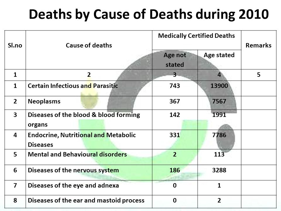 Deaths by Cause of Deaths during 2010 Sl.noCause of deaths Medically Certified Deaths Remarks Age not stated Age stated 12345 1Certain Infectious and