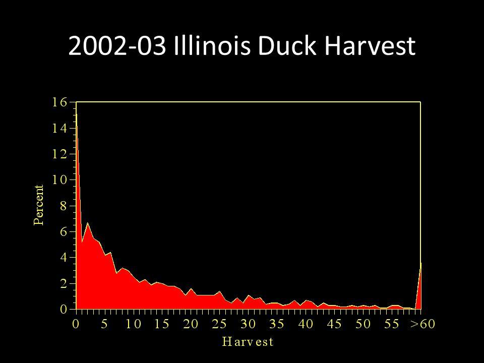 2002-03 Illinois Duck Harvest