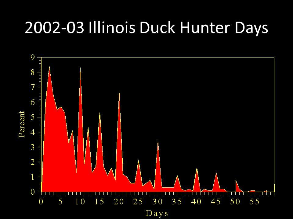 2002-03 Illinois Duck Hunter Days