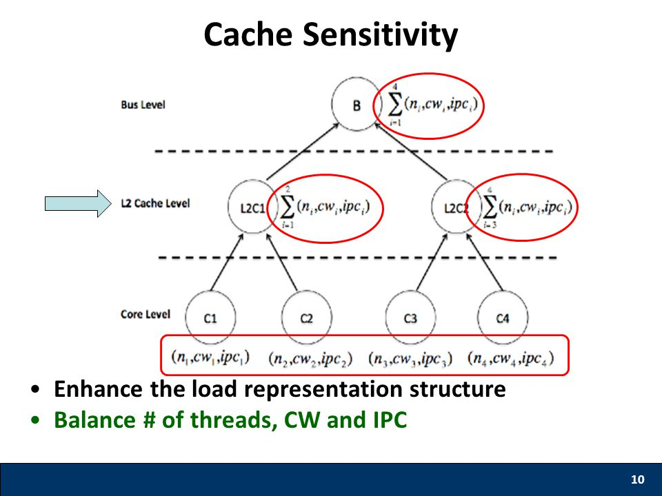 10 Cache Sensitivity Enhance the load representation structure Balance # of threads, CW and IPC