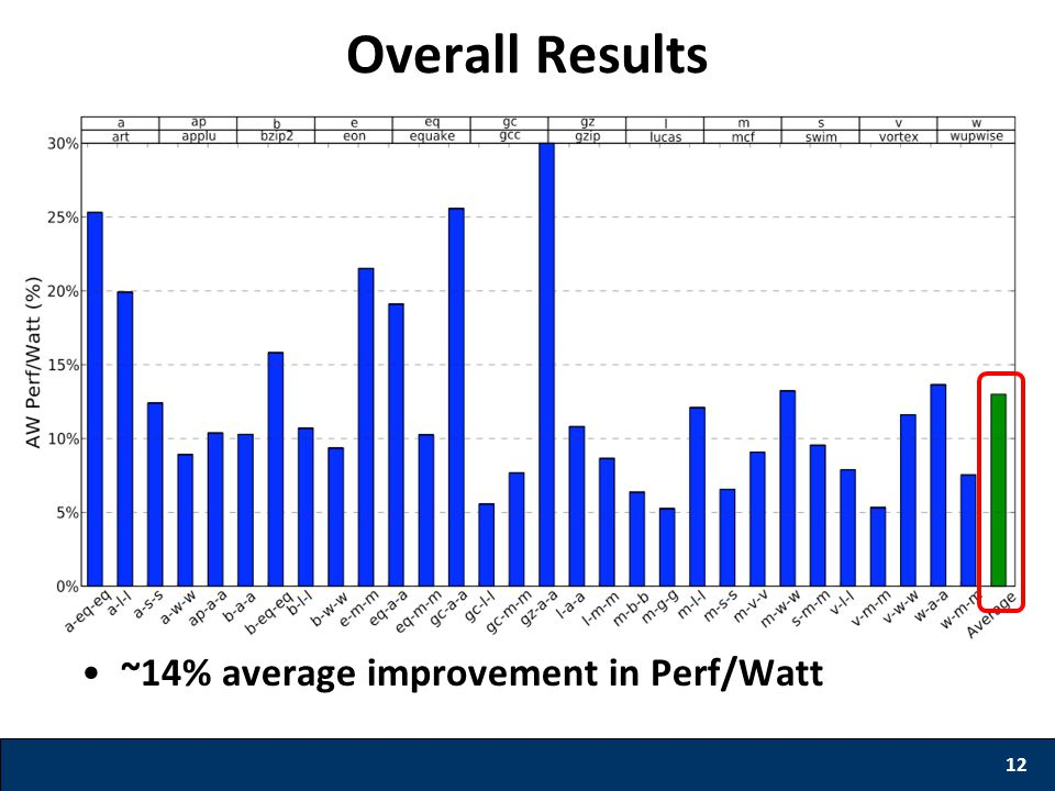 ~14% average improvement in Perf/Watt 12 Overall Results