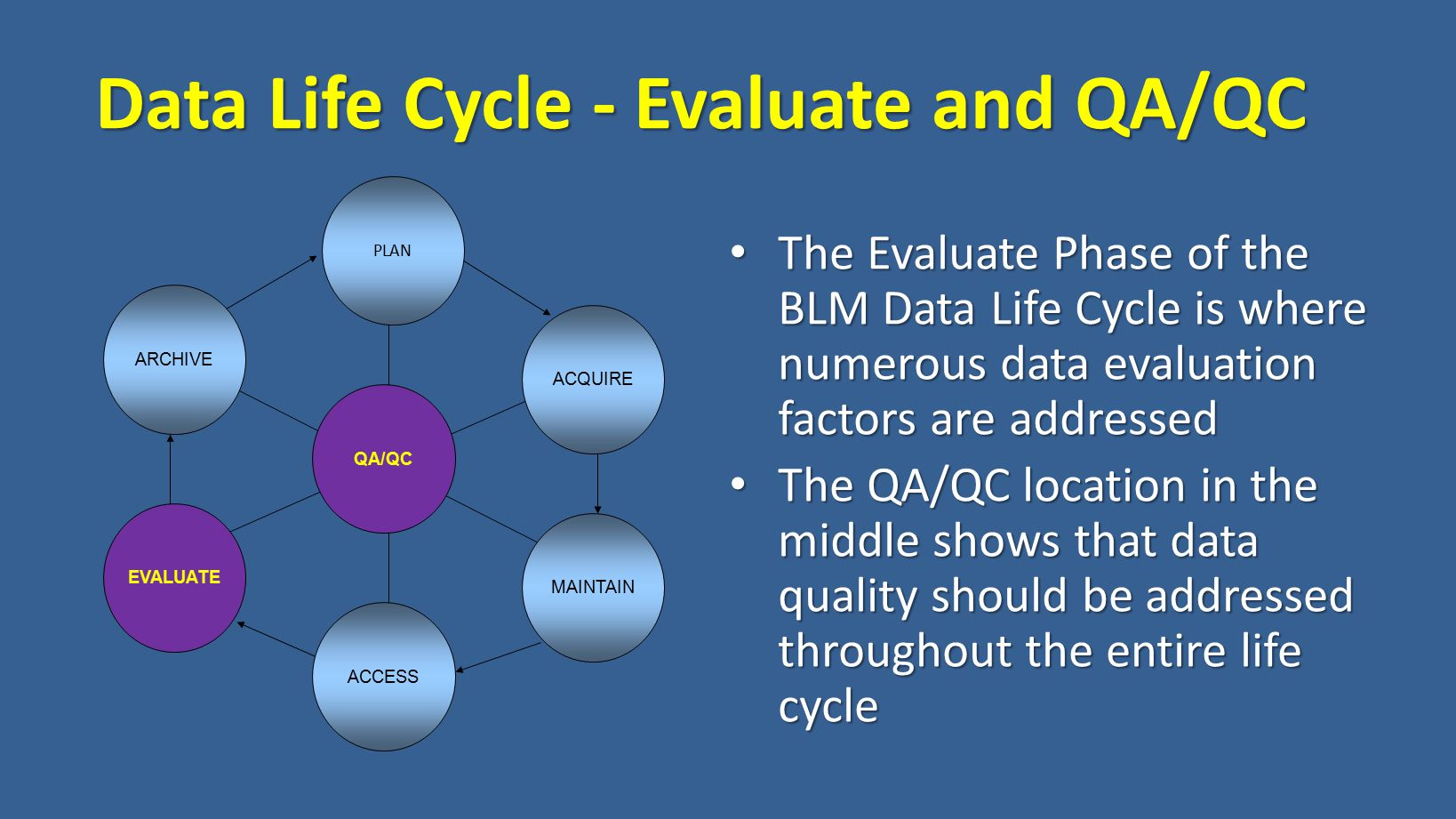 Data Life Cycle - Evaluate and QA/QC The Evaluate Phase of the BLM Data Life Cycle is where numerous data evaluation factors are addressed The Evaluate Phase of the BLM Data Life Cycle is where numerous data evaluation factors are addressed The QA/QC location in the middle shows that data quality should be addressed throughout the entire life cycle The QA/QC location in the middle shows that data quality should be addressed throughout the entire life cycle QA/QC PLAN ACCESS ARCHIVE ACQUIRE EVALUATE MAINTAIN