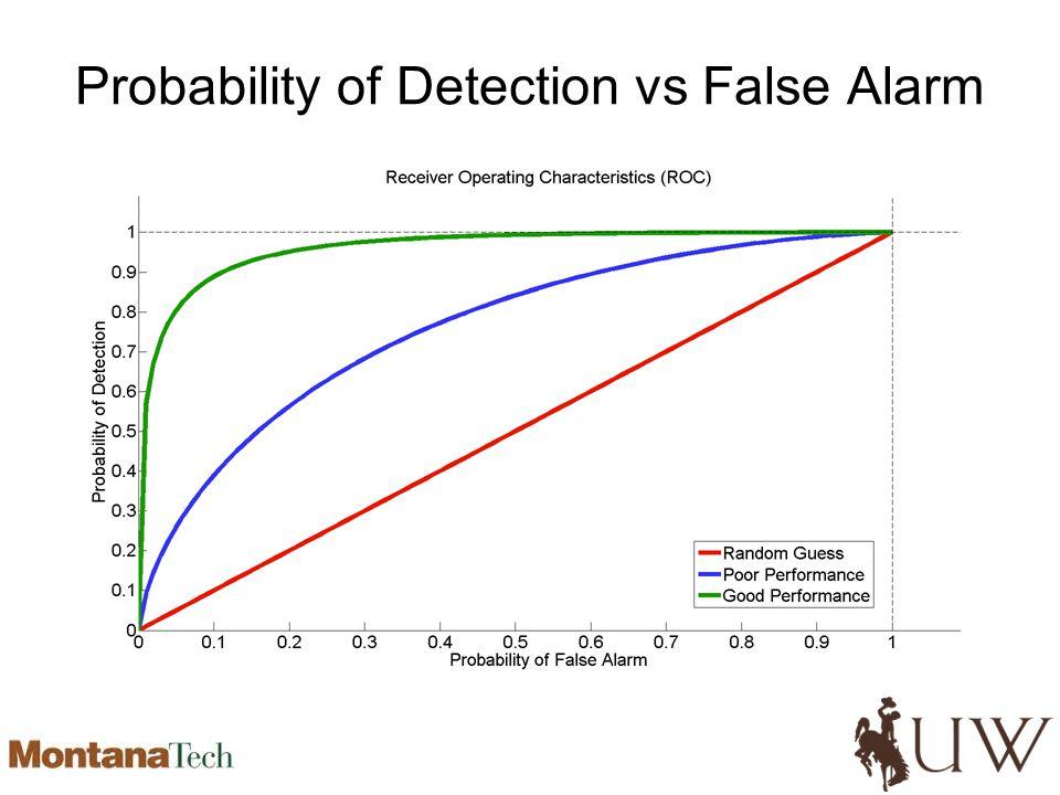 Probability of Detection vs False Alarm