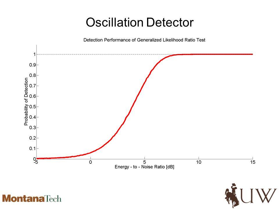 Oscillation Detector
