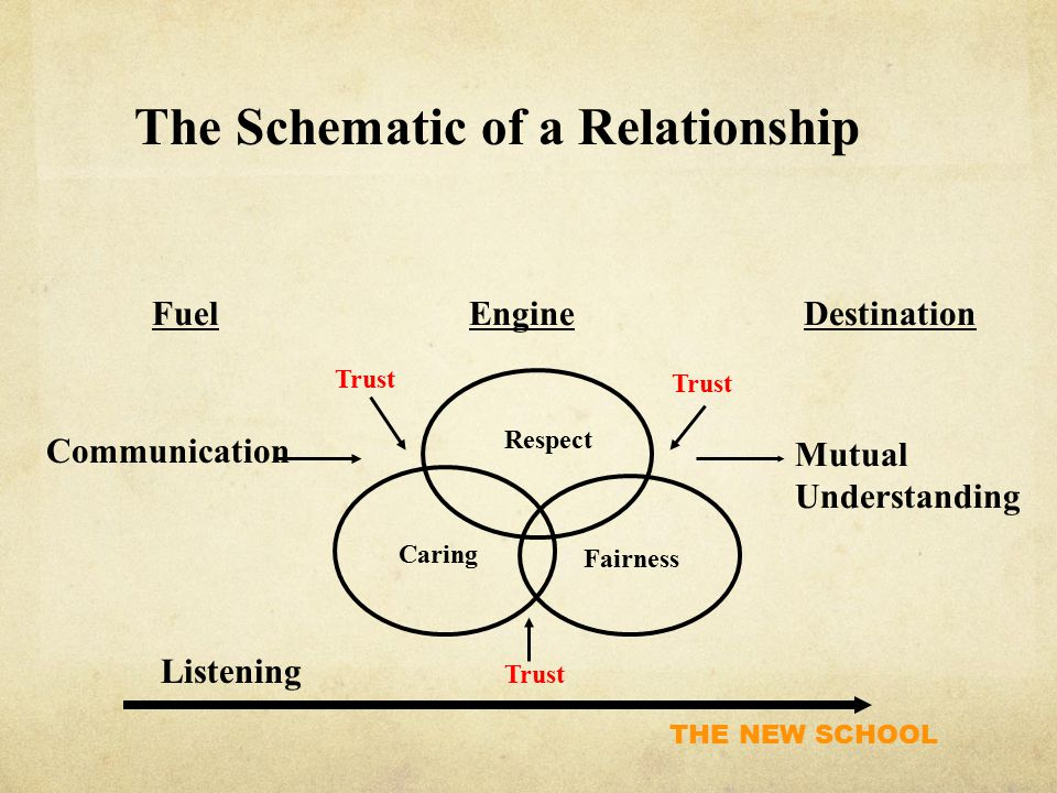 THE NEW SCHOOL FuelEngineDestination Communication Respect Caring Fairness Mutual Understanding Trust Listening The Schematic of a Relationship Trust