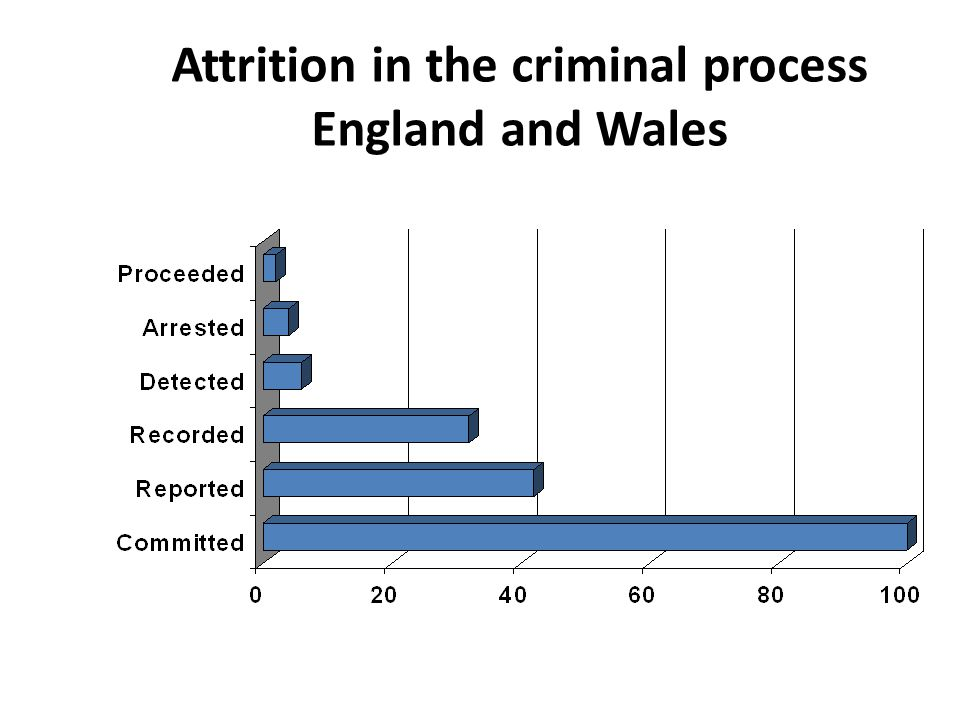 Attrition in the criminal process England and Wales