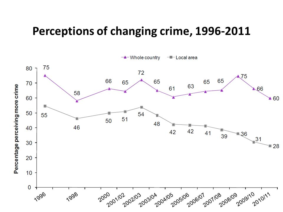 Perceptions of changing crime, 1996-2011