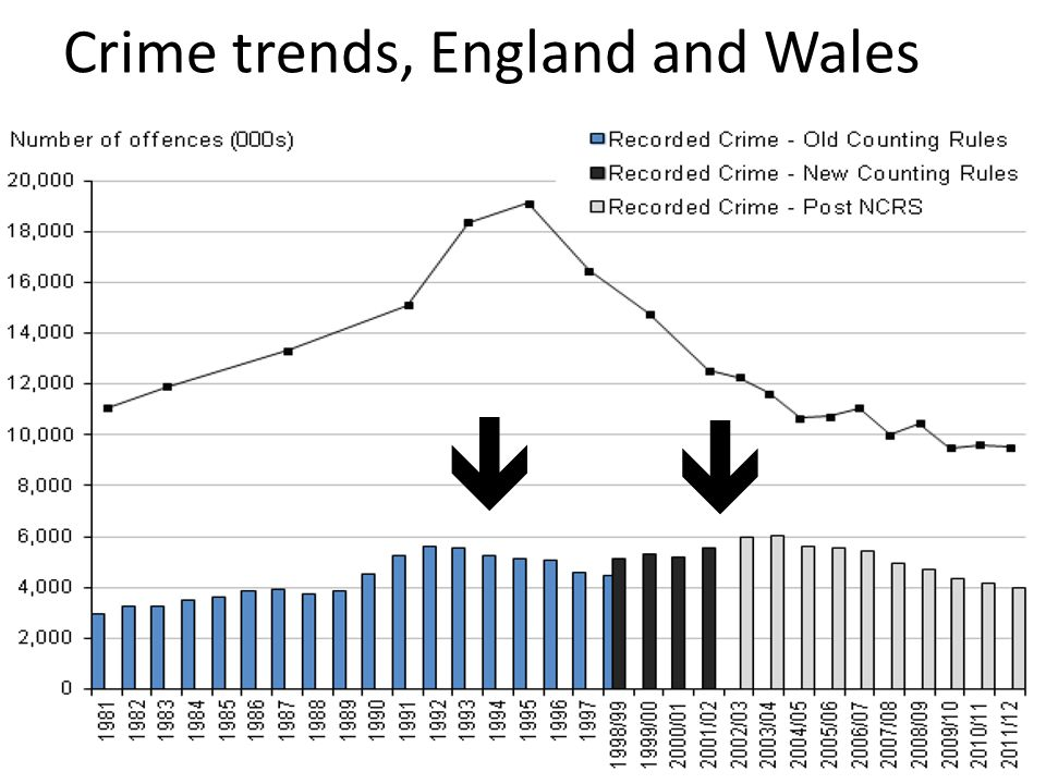Crime trends, England and Wales  