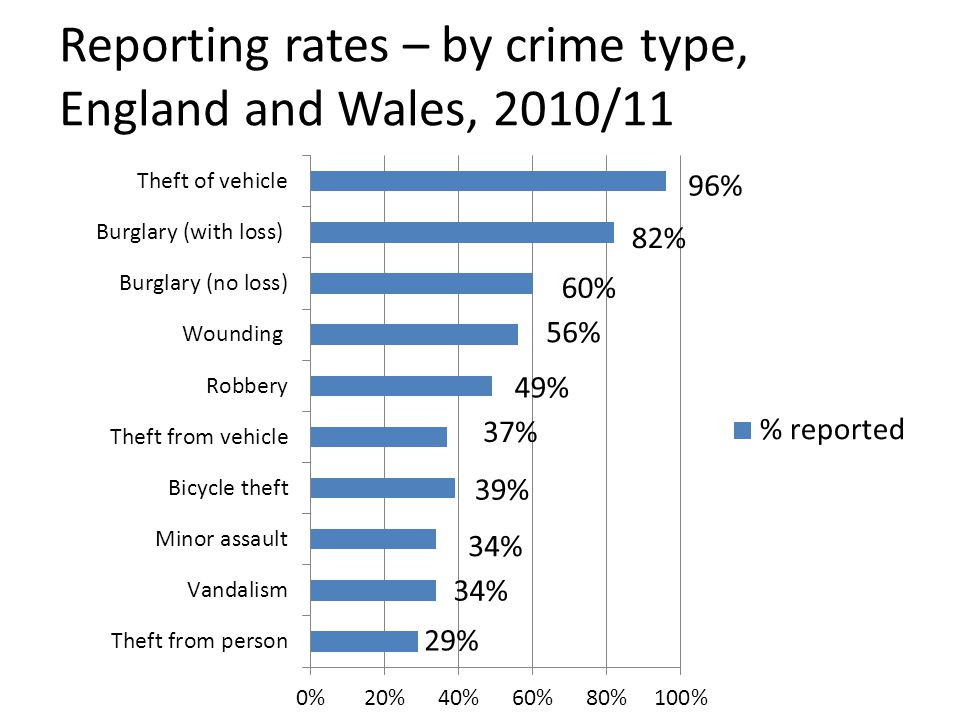 Reporting rates – by crime type, England and Wales, 2010/11
