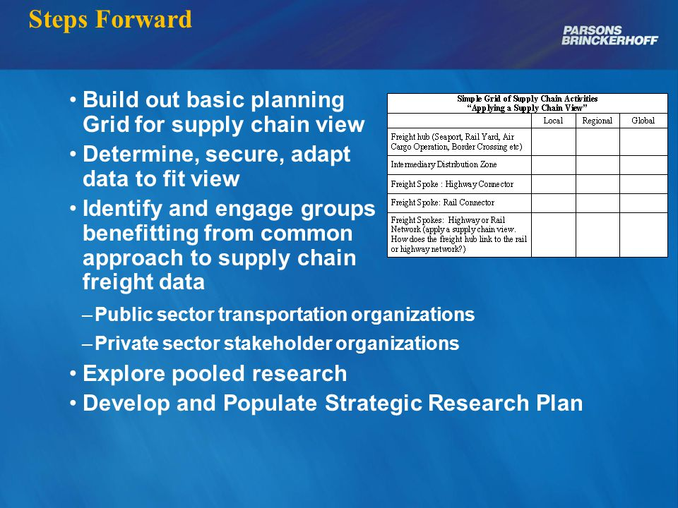 Steps Forward Build out basic planning Grid for supply chain view Determine, secure, adapt data to fit view Identify and engage groups benefitting from common approach to supply chain freight data –Public sector transportation organizations –Private sector stakeholder organizations Explore pooled research Develop and Populate Strategic Research Plan