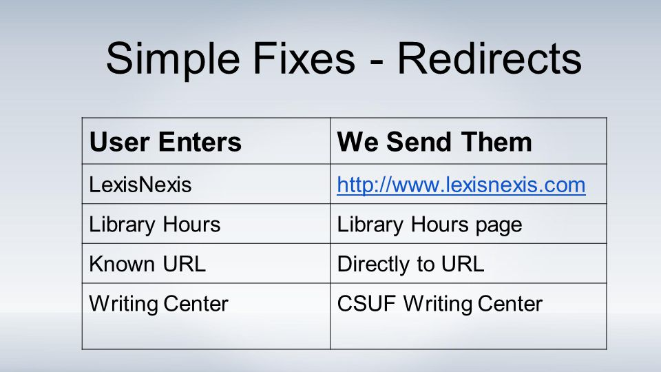 User EntersWe Send Them LexisNexishttp://www.lexisnexis.com Library HoursLibrary Hours page Known URLDirectly to URL Writing CenterCSUF Writing Center Simple Fixes - Redirects