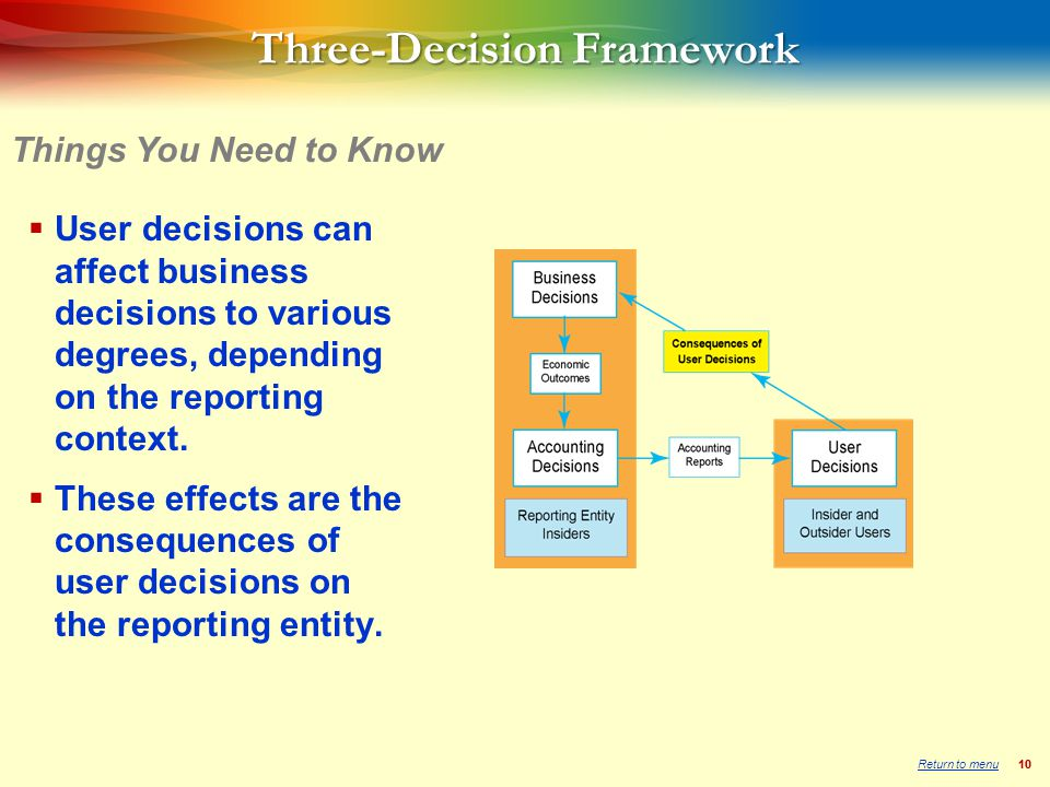 10  User decisions can affect business decisions to various degrees, depending on the reporting context.