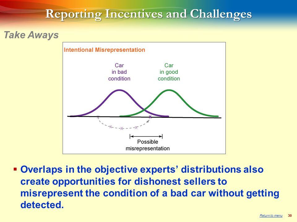 30 Reporting Incentives and Challenges  Overlaps in the objective experts' distributions also create opportunities for dishonest sellers to misrepresent the condition of a bad car without getting detected.
